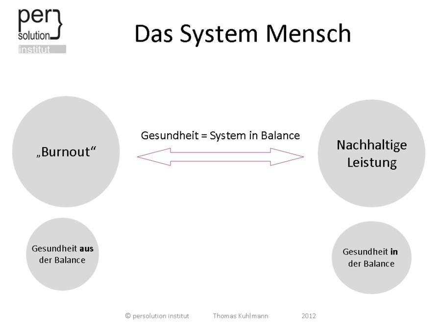 Großartig Mensch System Ideen - Menschliche Anatomie Bilder ...